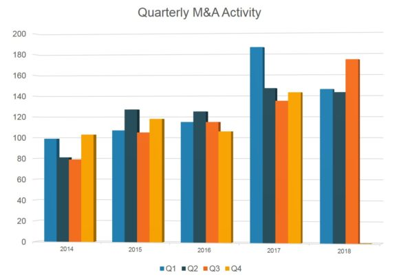 Insurance Agency M A Activity Continues At Impressive Level Optis